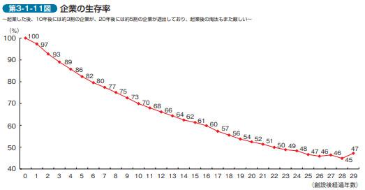 中小企業白書企業生存率