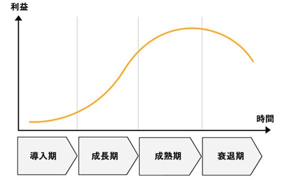 企業の成長曲線企業の成長曲線
