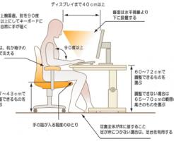 正しいパソコンの作業姿勢